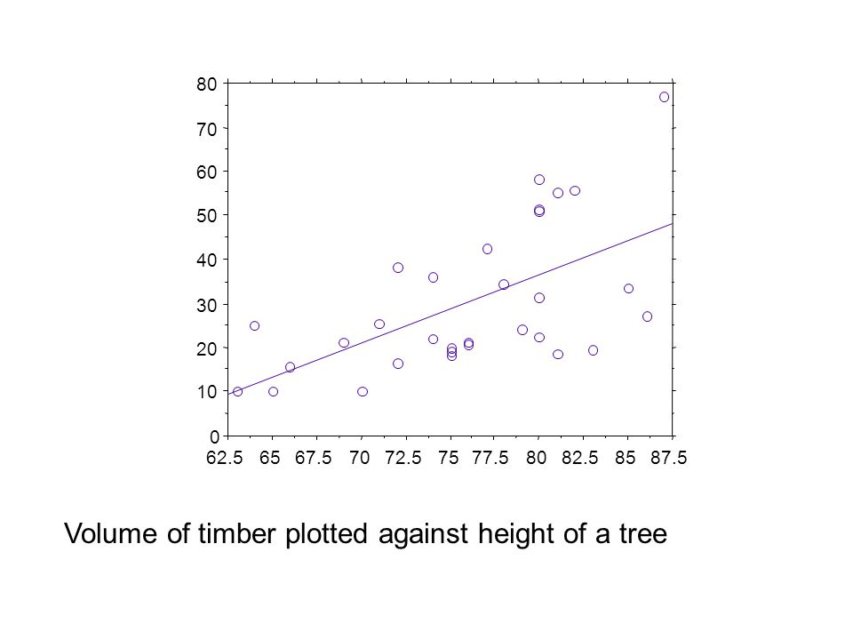 0 10 20 30 40 50 60 70 80 62.56567.57072.57577.58082.58587.5 Volume of timber plotted against height of a tree