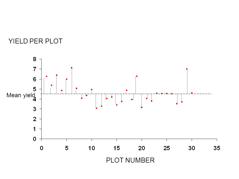 Mean yield PLOT NUMBER
