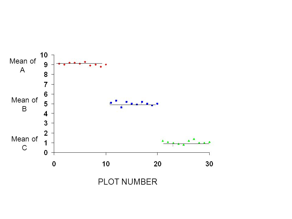 PLOT NUMBER Mean of A Mean of B Mean of C