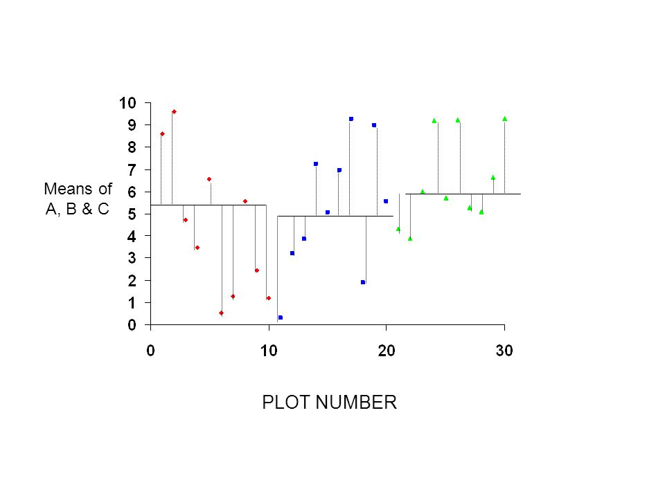 PLOT NUMBER Means of A, B & C