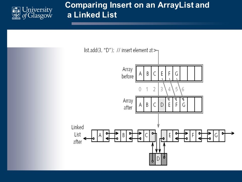Comparing Insert on an ArrayList and a Linked List