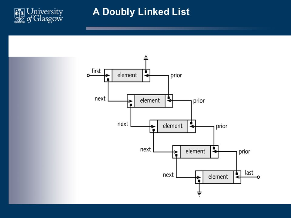 A Doubly Linked List