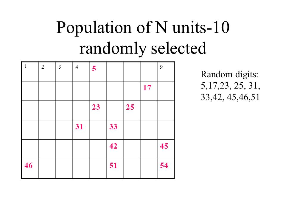 Population of N units-10 randomly selected 1 234 5 9 17 2325 3133 4245 465154 Random digits: 5,17,23, 25, 31, 33,42, 45,46,51