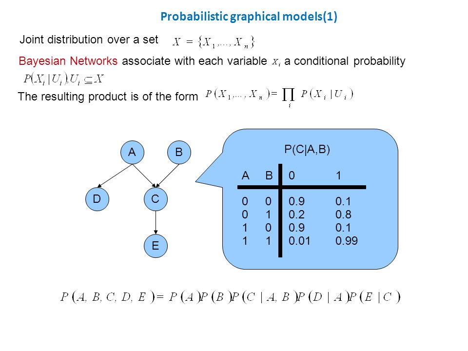 Probabilistic graphical models(1) Joint distribution over a set Bayesian Networks associate with each variable a conditional probability The resulting