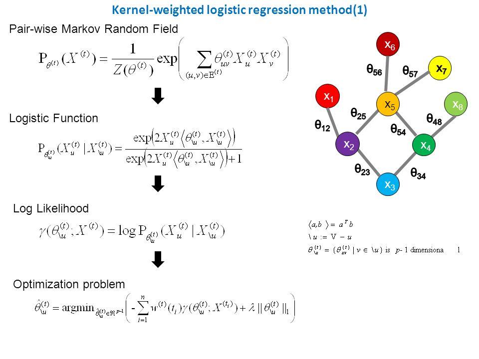 x1x1 x6x6 x8x8 x5x5 x2x2 x3x3 x4x4 Kernel-weighted logistic regression method(1) Pair-wise Markov Random Field Logistic Function Log Likelihood Optimi