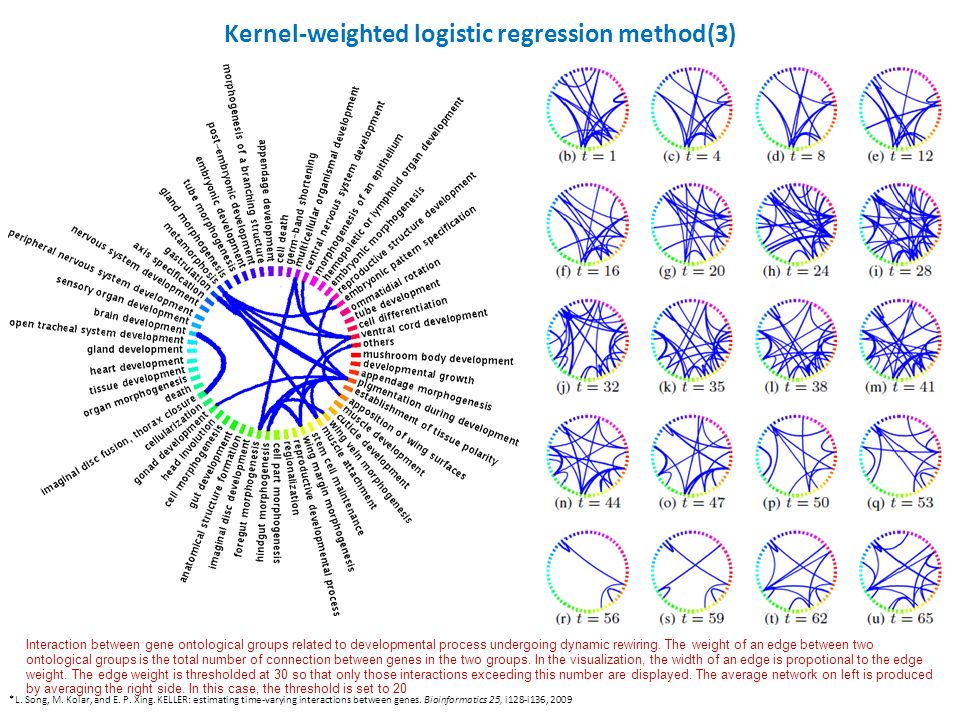Kernel-weighted logistic regression method(3) Interaction between gene ontological groups related to developmental process undergoing dynamic rewiring.
