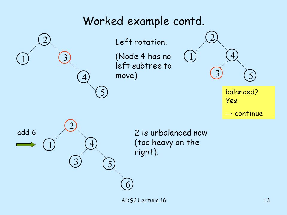 Worked example contd. 2 3 1 4 5 Left rotation. (Node 4 has no left subtree to move) 2 4 1 3 5 balanced? Yes continue add 6 2 4 1 3 5 6 2 is unbalanced