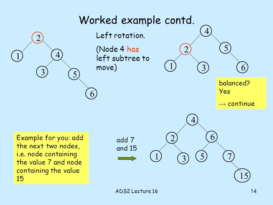 Worked example contd. 2 4 1 3 5 6 Left rotation. (Node 4 has left subtree to move) 4 5 2 3 6 1 Example for you: add the next two nodes, i.e. node cont