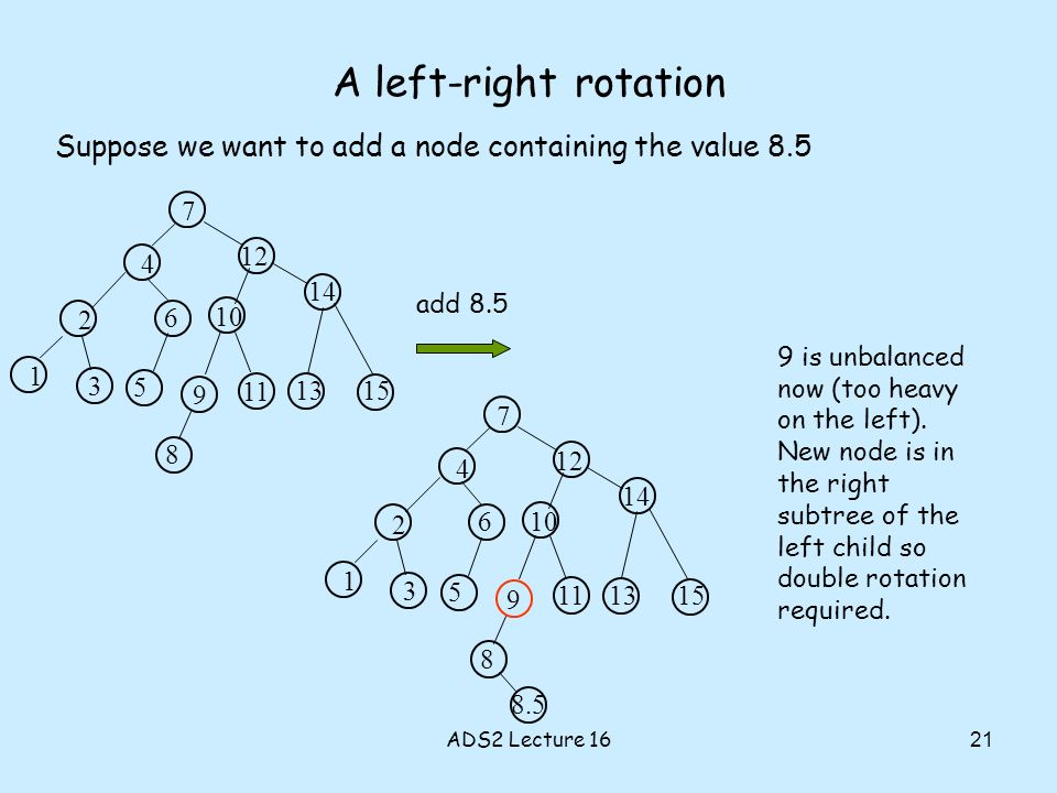 A left-right rotation 10 3 12 14 7 2 1 4 6 5 9 8 11 13 15 Suppose we want to add a node containing the value 8.5 add 8.5 10 3 12 14 7 2 1 4 6 5 9 8 11