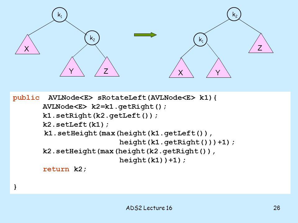 k1k1 k2k2 XY Z k1k1 k2k2 X YZ 26 ADS2 Lecture 16 public AVLNode sRotateLeft(AVLNode k1){ AVLNode k2=k1.getRight(); k1.setRight(k2.getLeft()); k2.setLeft(k1); k1.setHeight(max(height(k1.getLeft()), height(k1.getRight()))+1); k2.setHeight(max(height(k2.getRight()), height(k1))+1); return k2; }