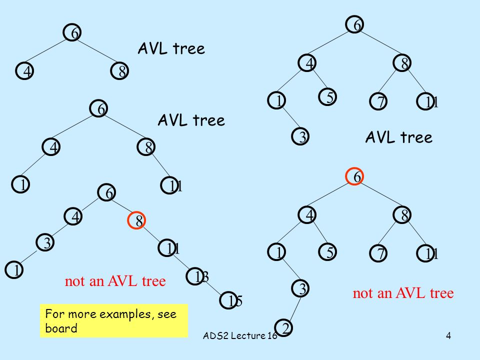 84 6 11 1 84 6 AVL tree not an AVL tree 3 117 1 84 6 3 7 1 84 6 2 AVL tree not an AVL tree 5 5 AVL tree 11 1 8 4 6 3 13 For more examples, see board 15 4 ADS2 Lecture 16