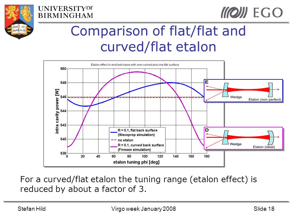 Stefan HildVirgo week January 2008Slide 18 Comparison of flat/flat and curved/flat etalon For a curved/flat etalon the tuning range (etalon effect) is reduced by about a factor of 3.