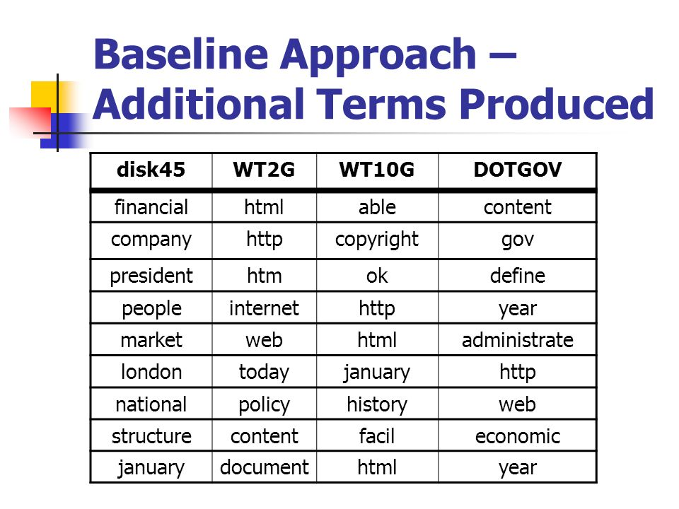 Baseline Approach – Additional Terms Produced disk45WT2GWT10GDOTGOV financialhtmlablecontent companyhttpcopyrightgov presidenthtmokdefine peopleinternethttpyear marketwebhtmladministrate londontodayjanuaryhttp nationalpolicyhistoryweb structurecontentfacileconomic januarydocumenthtmlyear