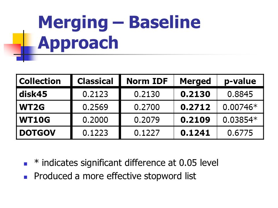 Merging – Baseline Approach * indicates significant difference at 0.05 level Produced a more effective stopword list CollectionClassicalNorm IDFMergedp-value disk WT2G * WT10G * DOTGOV