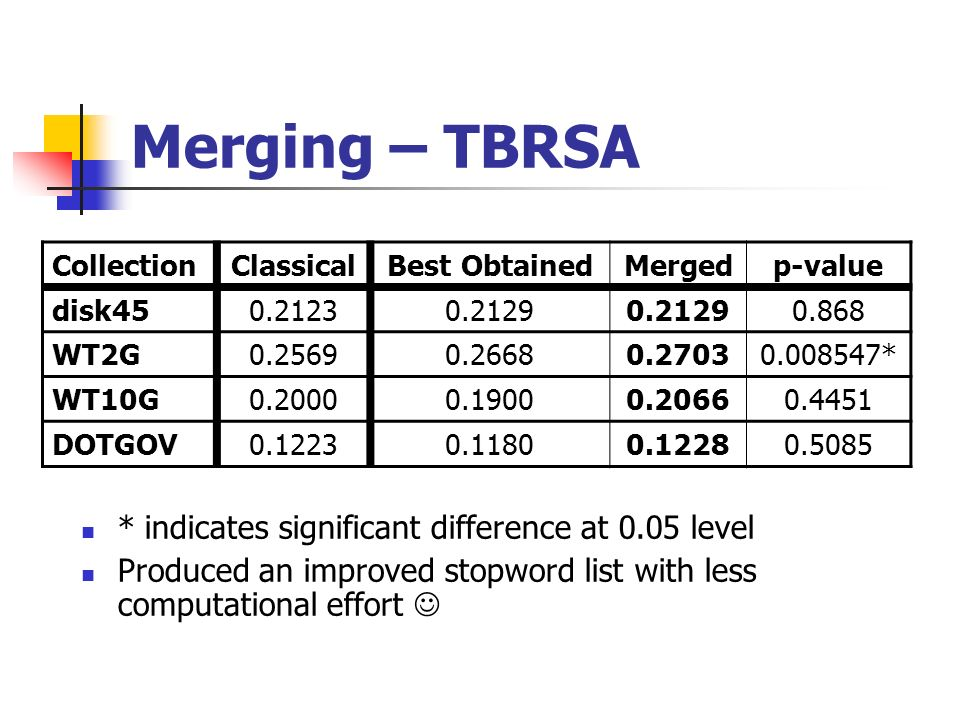 Merging – TBRSA * indicates significant difference at 0.05 level Produced an improved stopword list with less computational effort CollectionClassicalBest ObtainedMergedp-value disk WT2G * WT10G DOTGOV