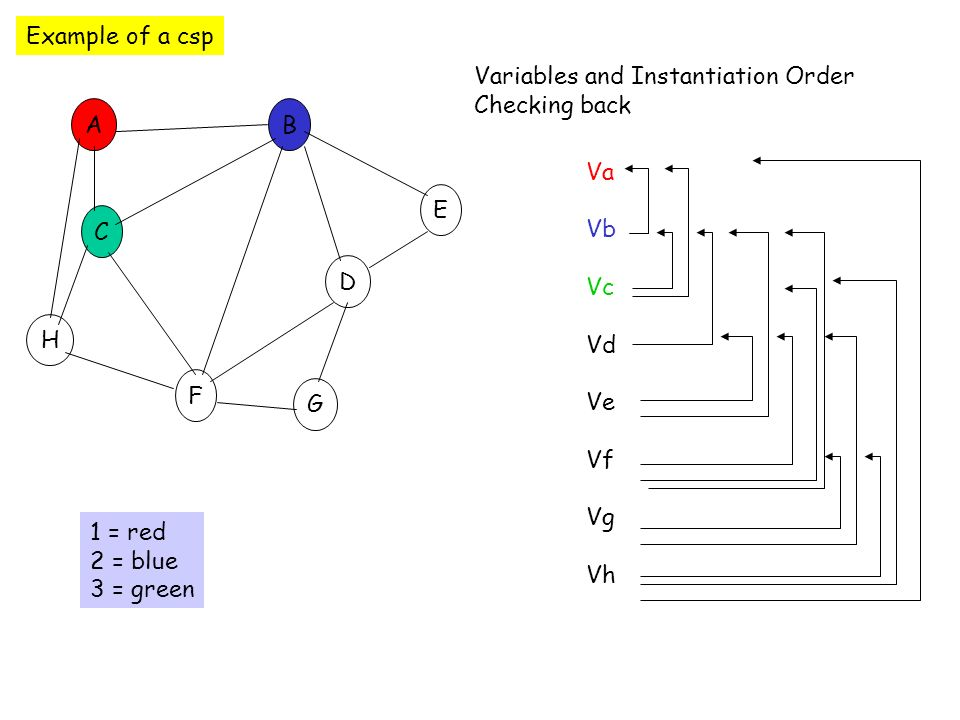 Example of a csp C E D B F A G H Va Vb Vc Vd Ve Vf Vg Vh 1 = red 2 = blue 3 = green Variables and Instantiation Order Checking back