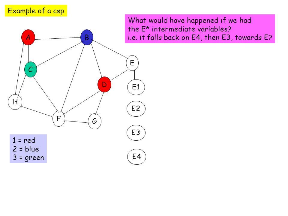 Example of a csp C E D B F A G H 1 = red 2 = blue 3 = green E1 E2 E3 E4 What would have happened if we had the E* intermediate variables? i.e. it fall