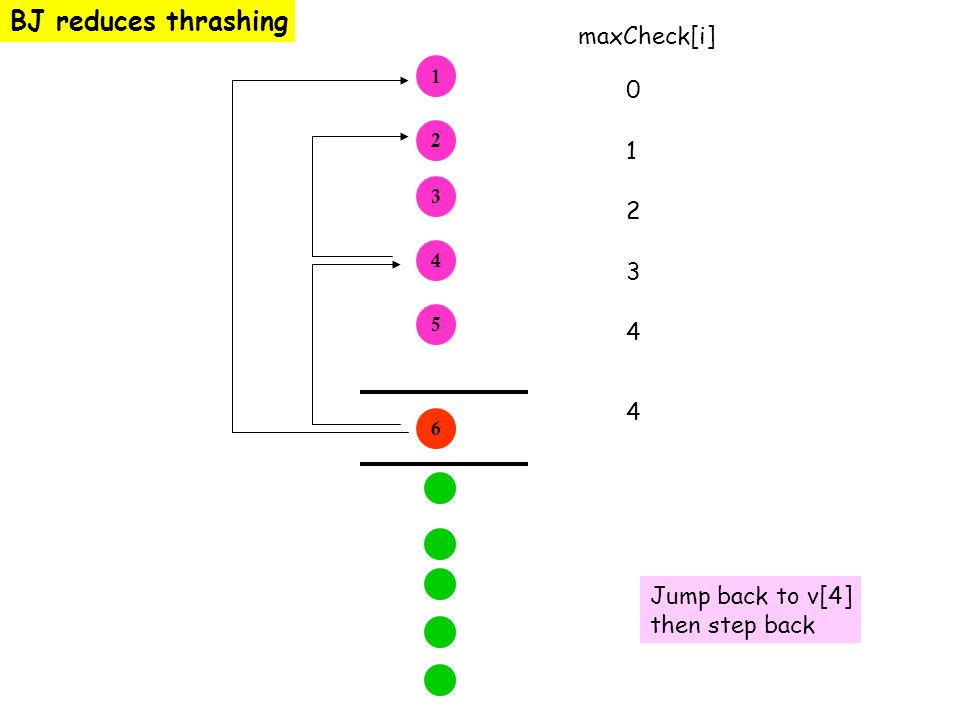 BJ reduces thrashing maxCheck[i] Jump back to v[4] then step back