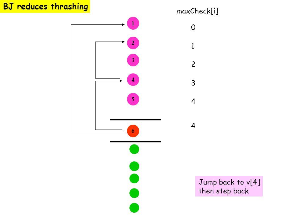 BJ reduces thrashing 1 2 3 4 5 6 maxCheck[i] 0123401234 4 Jump back to v[4] then step back