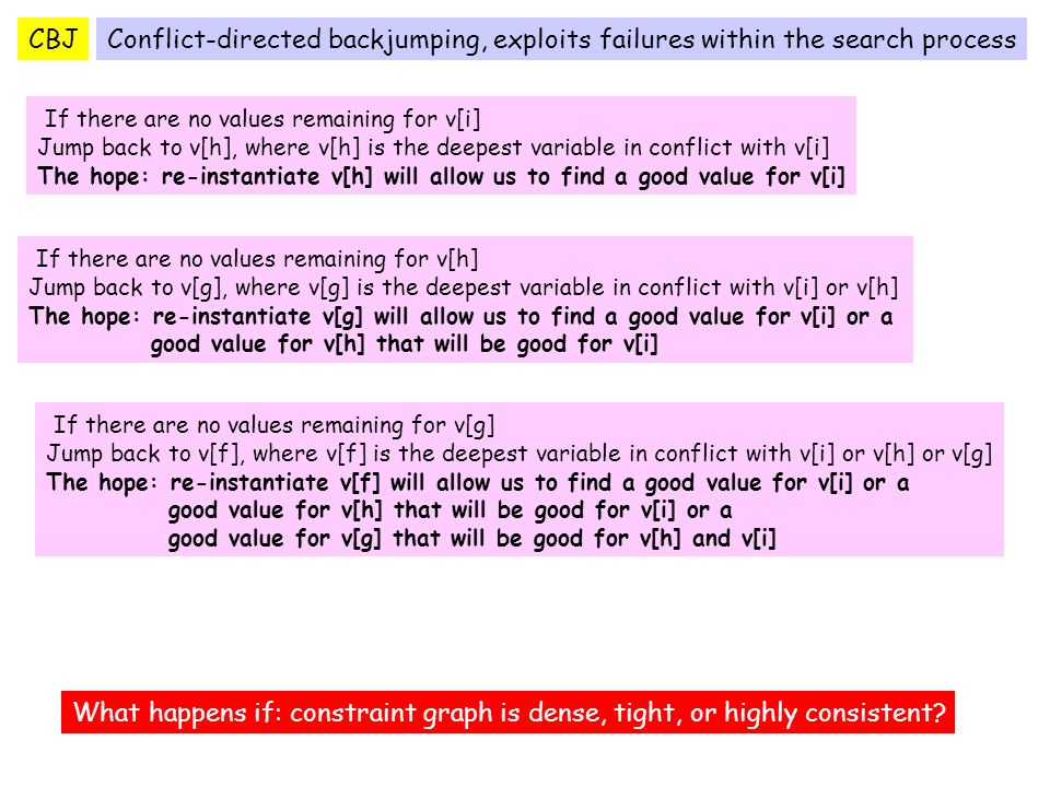 CBJ If there are no values remaining for v[i] Jump back to v[h], where v[h] is the deepest variable in conflict with v[i] The hope: re-instantiate v[h] will allow us to find a good value for v[i] Conflict-directed backjumping, exploits failures within the search process What happens if: constraint graph is dense, tight, or highly consistent.