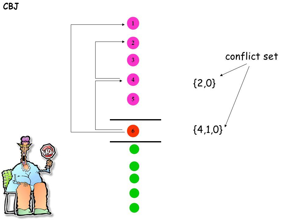 CBJ 1 2 3 4 5 6 {4,1,0} {2,0} conflict set
