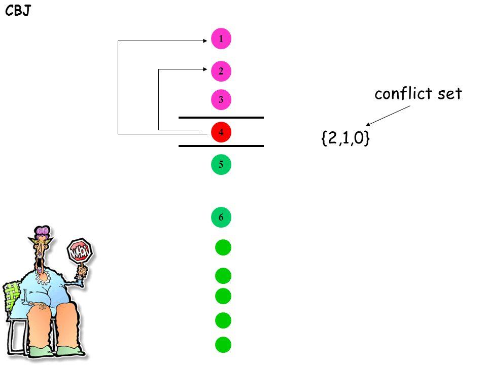 CBJ 1 2 3 4 5 6 {2,1,0} conflict set