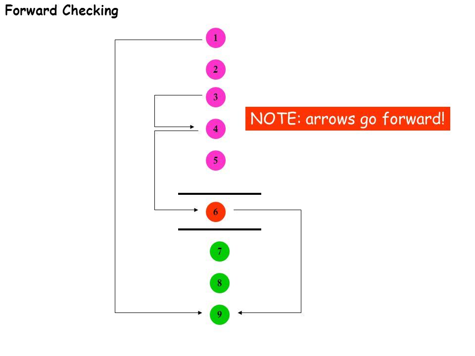 Forward Checking 1 2 3 4 5 6 7 9 8 NOTE: arrows go forward!