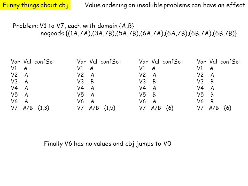 Value ordering on insoluble problems can have an effect Problem: V1 to V7, each with domain {A,B} nogoods {(1A,7A),(3A,7B),(5A,7B),(6A,7A),(6A,7B),(6B,7A),(6B,7B)} Var Val confSet V1 A V2 A V3 A V4 A V5 A V6 A V7 A/B {1,3} Var Val confSet V1 A V2 A V3 B V4 A V5 A V6 A V7 A/B {1,5} Var Val confSet V1 A V2 A V3 B V4 A V5 B V6 A V7 A/B {6} Var Val confSet V1 A V2 A V3 B V4 A V5 B V6 B V7 A/B {6} Finally V6 has no values and cbj jumps to V0