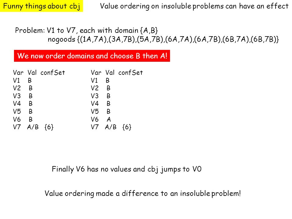 Funny things about cbjValue ordering on insoluble problems can have an effect Problem: V1 to V7, each with domain {A,B} nogoods {(1A,7A),(3A,7B),(5A,7B),(6A,7A),(6A,7B),(6B,7A),(6B,7B)} Var Val confSet V1 B V2 B V3 B V4 B V5 B V6 B V7 A/B {6} Var Val confSet V1 B V2 B V3 B V4 B V5 B V6 A V7 A/B {6} Finally V6 has no values and cbj jumps to V0 We now order domains and choose B then A.