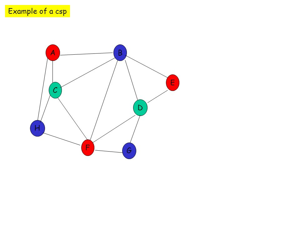 C E D B F A G H Va Vb Vc Vd Ve Vf Vg Vh 1 = red 2 = blue 3 = green Variables and Instantiation Order Checking back