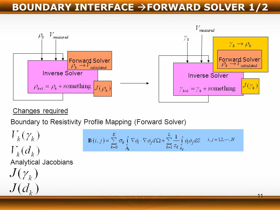 11 Inverse Solver Forward Solver Inverse Solver Forward Solver BOUNDARY INTERFACE FORWARD SOLVER 1/2 Changes required Analytical Jacobians Boundary to Resistivity Profile Mapping (Forward Solver)