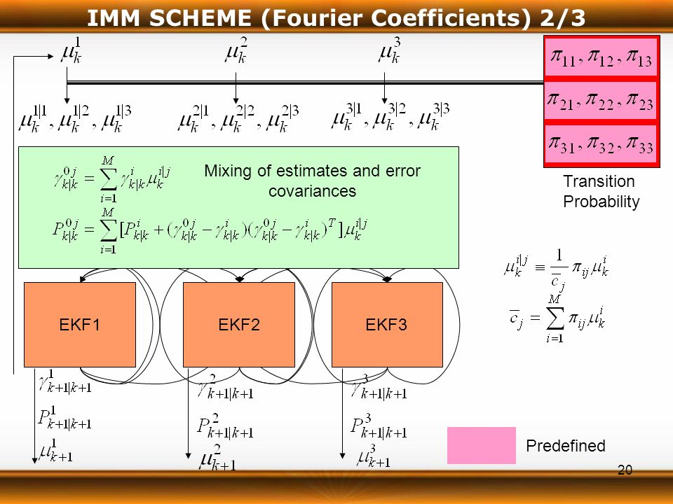 20 IMM SCHEME (Fourier Coefficients) 2/3 EKF2EKF3 EKF1 Transition Probability Predefined Mixing of estimates and error covariances