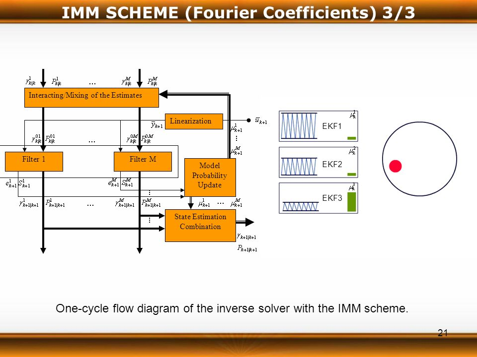 21 IMM SCHEME (Fourier Coefficients) 3/3 Interacting/Mixing of the Estimates Filter 1Filter M Linearization State Estimation Combination Model Probability Update One-cycle flow diagram of the inverse solver with the IMM scheme.