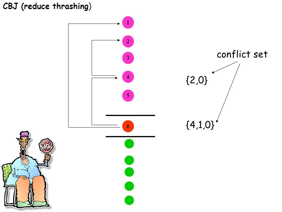 CBJ (reduce thrashing) 1 2 3 4 5 6 {4,1,0} {2,0} conflict set