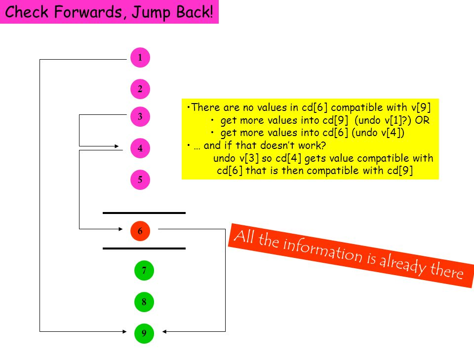 Check Forwards, Jump Back! 1 2 3 4 5 6 7 9 8 There are no values in cd[6] compatible with v[9] get more values into cd[9] (undo v[1]?) OR get more val