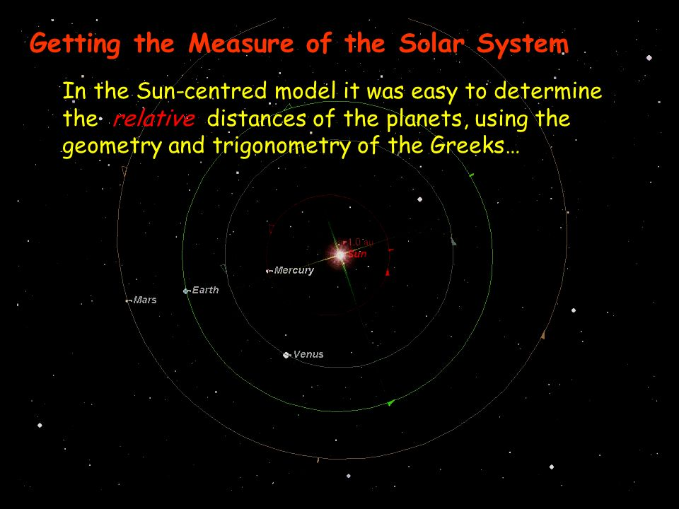 Getting the Measure of the Solar System In the Sun-centred model it was easy to determine the relative distances of the planets, using the geometry and trigonometry of the Greeks…