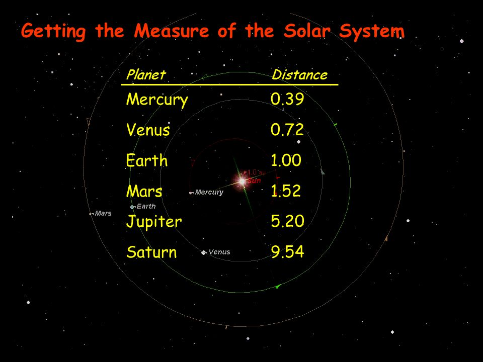 Getting the Measure of the Solar System PlanetDistance Mercury0.39 Venus0.72 Earth1.00 Mars1.52 Jupiter5.20 Saturn9.54