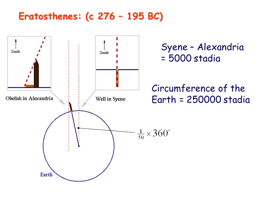 Syene – Alexandria = 5000 stadia Circumference of the Earth = 250000 stadia