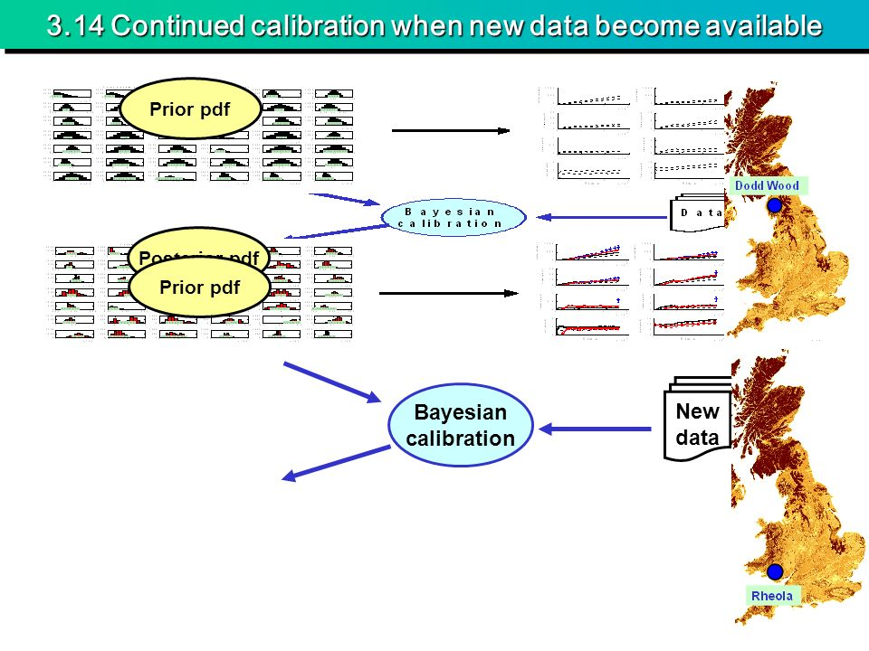 3.14 Continued calibration when new data become available Prior pdf Posterior pdf Bayesian calibration Prior pdf New data