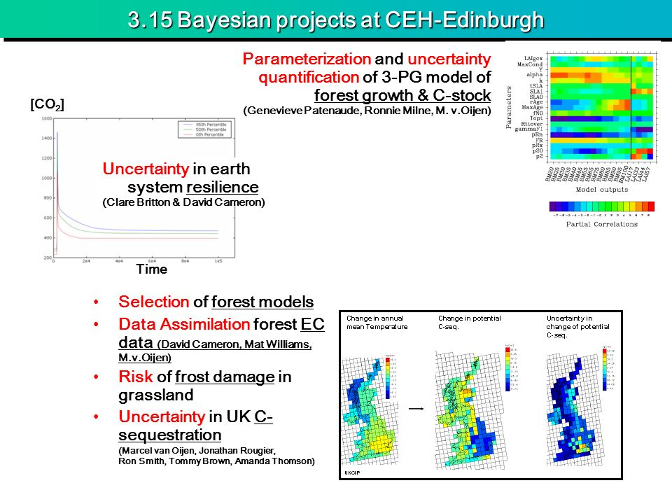 3.15 Bayesian projects at CEH-Edinburgh Selection of forest models Data Assimilation forest EC data (David Cameron, Mat Williams, M.v.Oijen) Risk of f