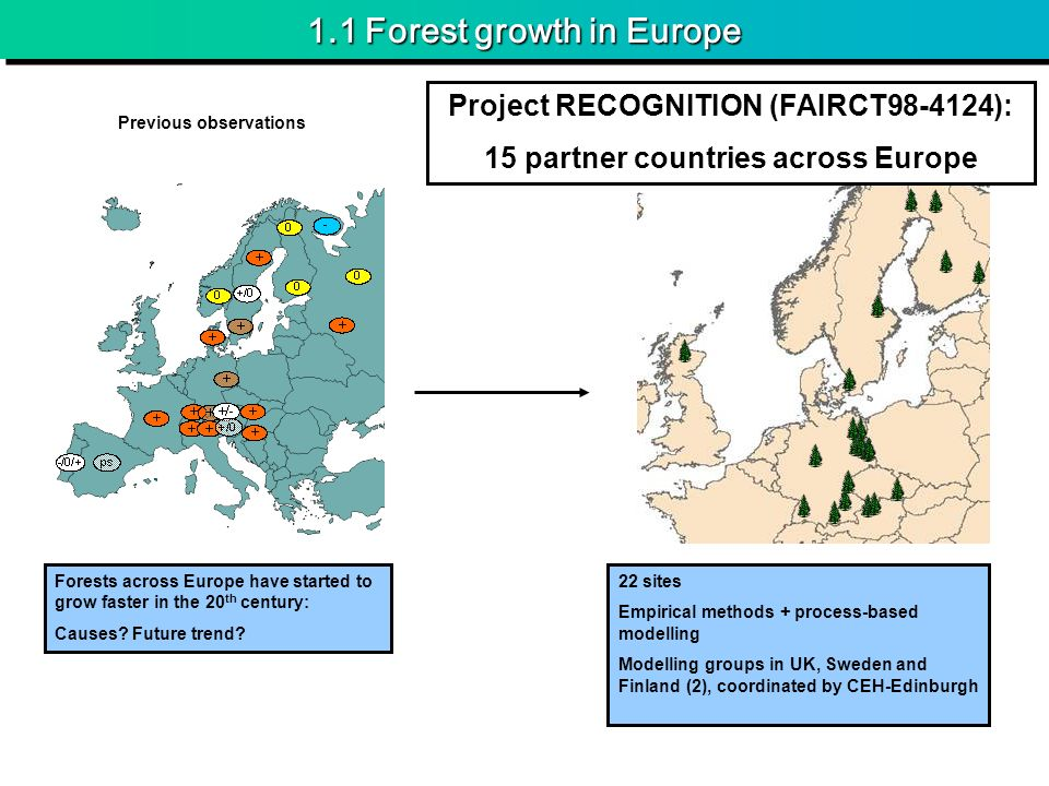 1.1 Forest growth in Europe 22 sites Empirical methods + process-based modelling Modelling groups in UK, Sweden and Finland (2), coordinated by CEH-Ed