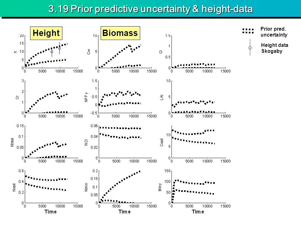 3.19 Prior predictive uncertainty & height-data Height Biomass Prior pred. uncertainty Height data Skogaby