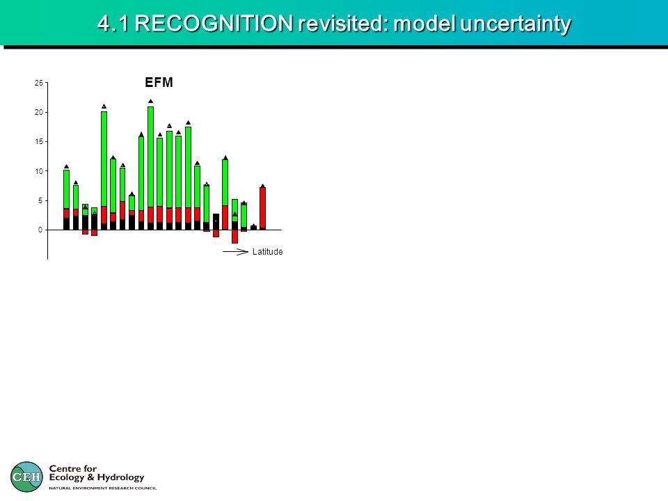 4.1 RECOGNITION revisited: model uncertainty 0 5 10 15 20 25 Latitude EFM
