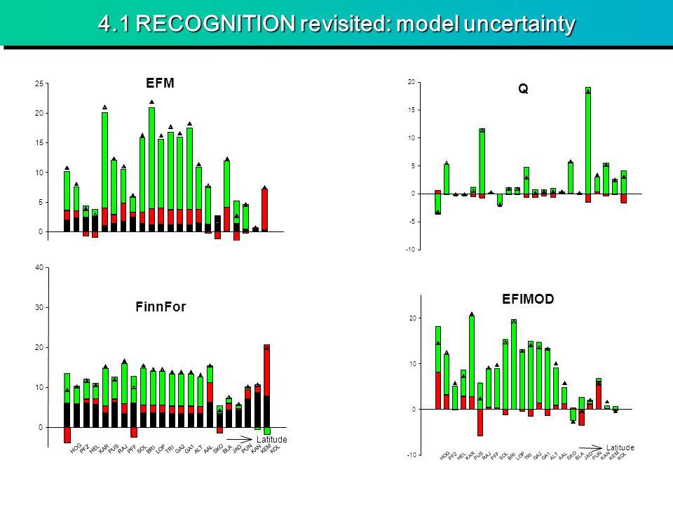 4.1 RECOGNITION revisited: model uncertainty HOG PFZ HEL KAR PUS RAJ PFF SOL BRI LOP TRI GA2 GA1 ALT AAL SKO BLAJAD PUN KAN KEM KOL -5 0 5 10 15 20 25