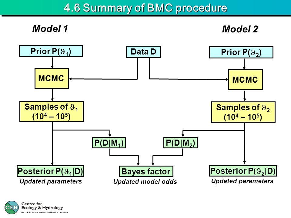 4.6 Summary of BMC procedure Data D Prior P( 1 ) Updated parameters MCMC Samples of 1 (10 4 – 10 5 ) Posterior P( 1 |D) Model 1 MCMC Prior P( 2 ) Mode