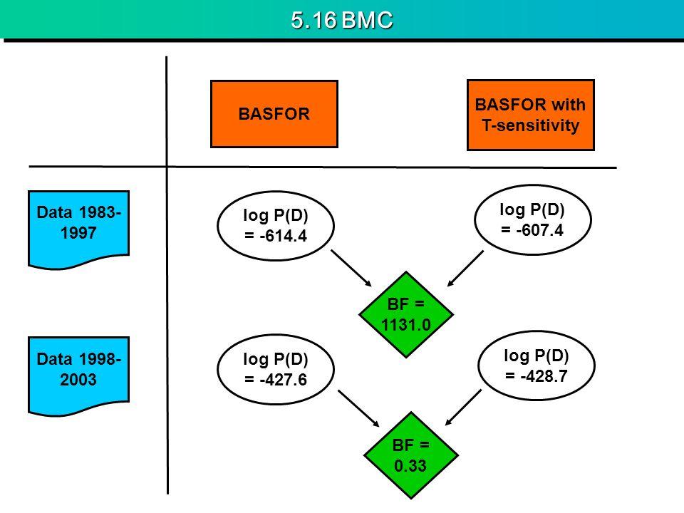 5.16 BMC BASFOR BASFOR with T-sensitivity Data 1983- 1997 Data 1998- 2003 BF = 1131.0 log P(D) = -614.4 log P(D) = -427.6 log P(D) = -607.4 log P(D) =