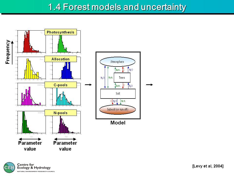 5.4 NEU – Forest model comparison 2007-8 4 models (DNDC, BASFOR, COUP, DayCENT) Models frozen 30-11-2007 Calibration of models using data Höglwald (D) {Mainly N 2 O & NO-emission rates} Comparison of models using data AU & DK Bayesian Calibration (BC) Bayesian Model Comparison (BMC)