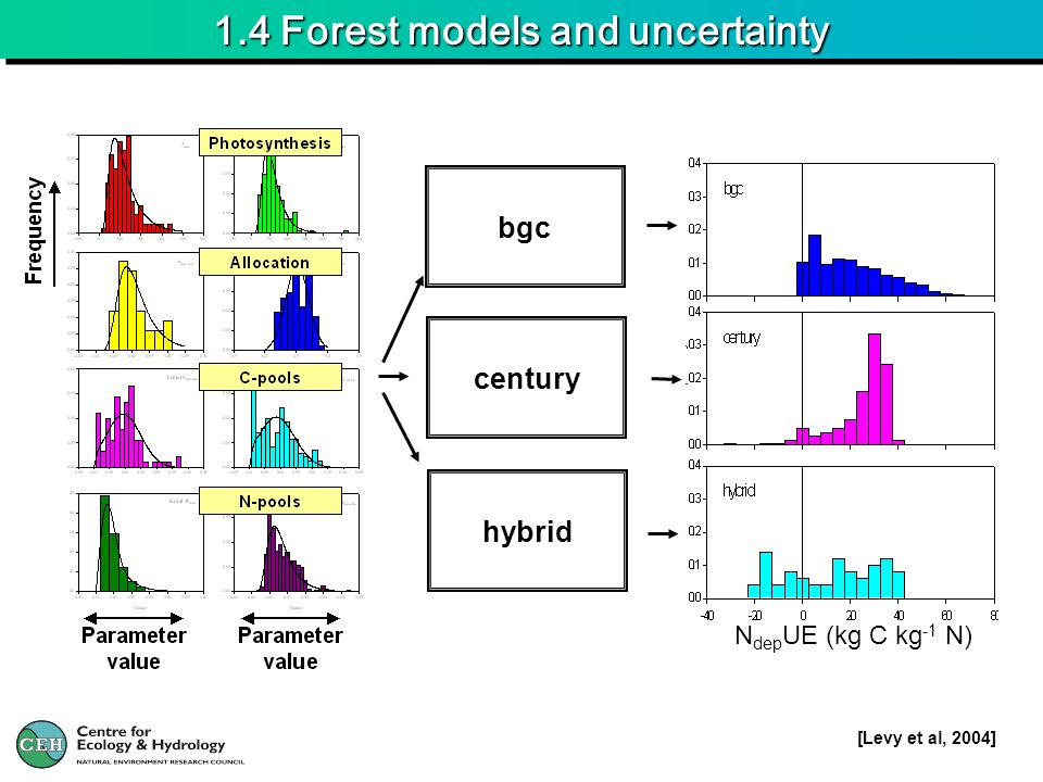 1.4 Forest models and uncertainty bgc century hybrid N dep UE (kg C kg -1 N) [Levy et al, 2004]