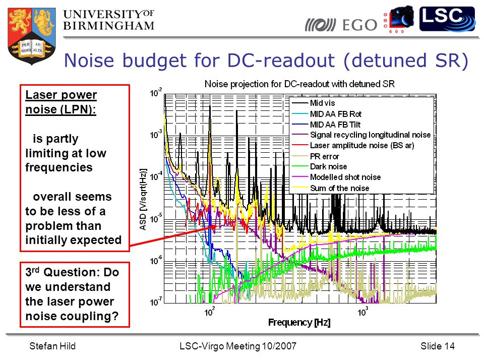 Stefan HildLSC-Virgo Meeting 10/2007Slide 14 Noise budget for DC-readout (detuned SR) Laser power noise (LPN): is partly limiting at low frequencies overall seems to be less of a problem than initially expected 3 rd Question: Do we understand the laser power noise coupling