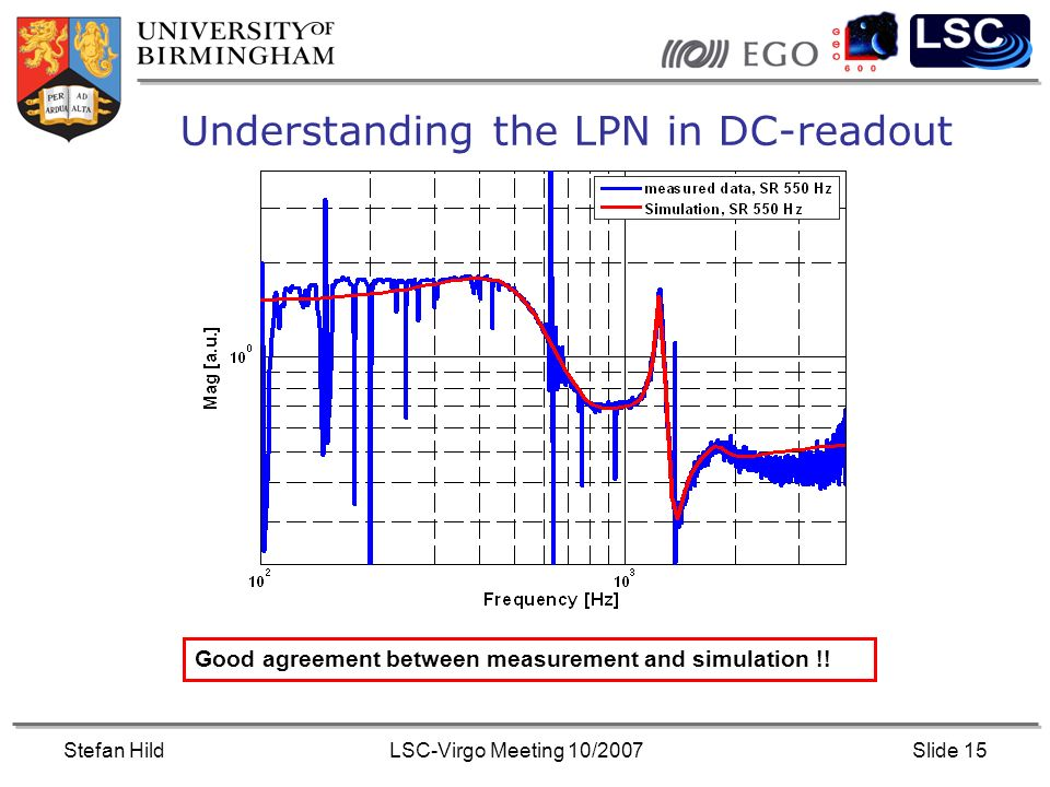 Stefan HildLSC-Virgo Meeting 10/2007Slide 15 Understanding the LPN in DC-readout Good agreement between measurement and simulation !!